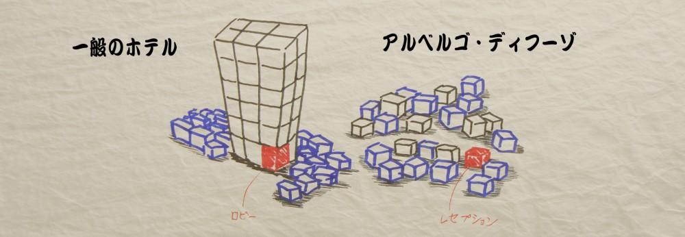㈪説明/アルベルゴ・ディーフーゾ